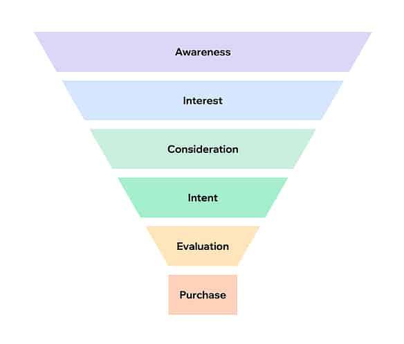 Consumer Marketing Funnel