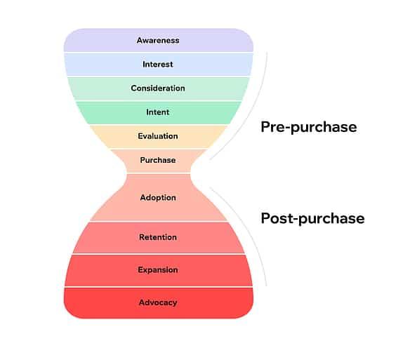 Marketing Customer Experience Funnel